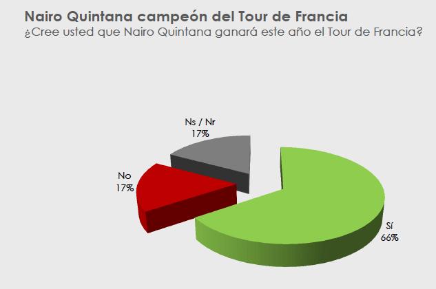 Yanhaas Poll – Tour de Francia, Instagram, economía, paz y Gobierno