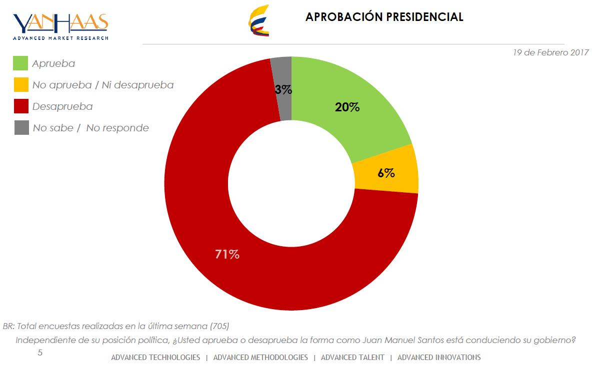 El 85% de los colombianos descalifica la reforma tributaria