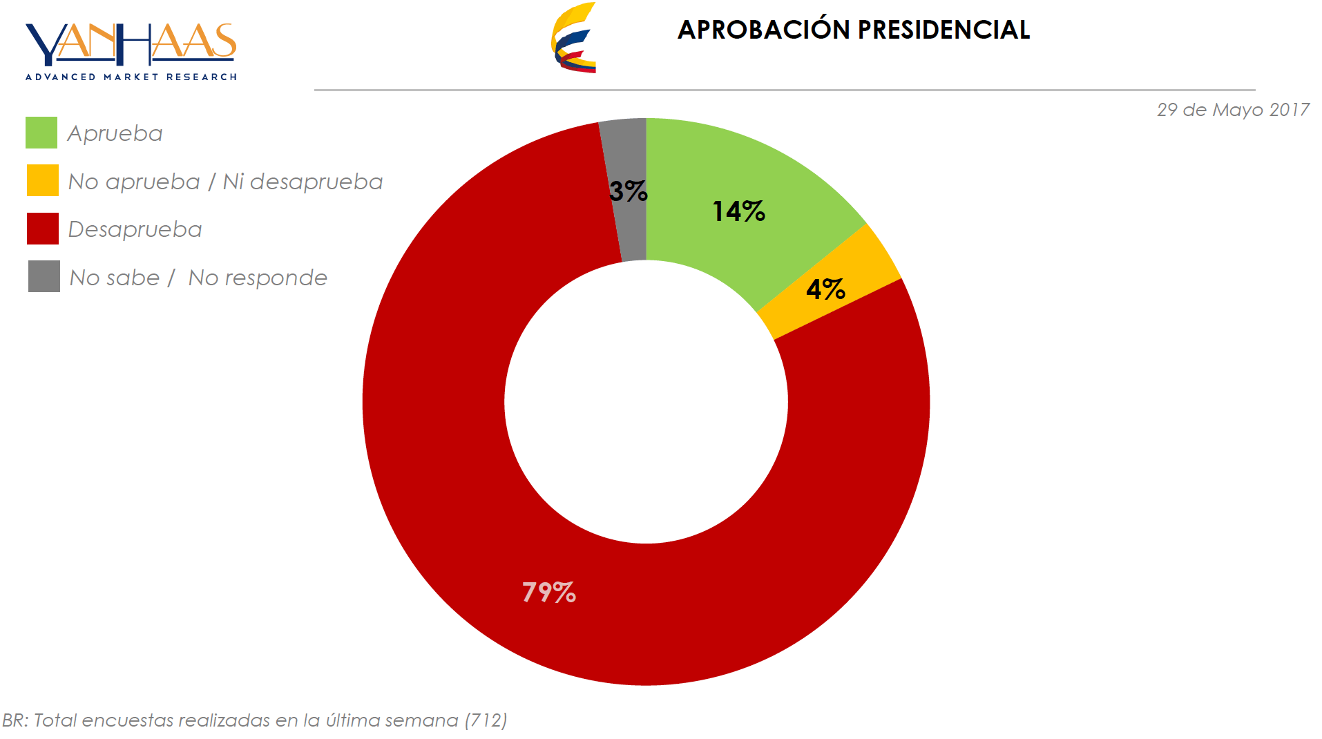 Yanhaas Poll, Santos regresó al 14%