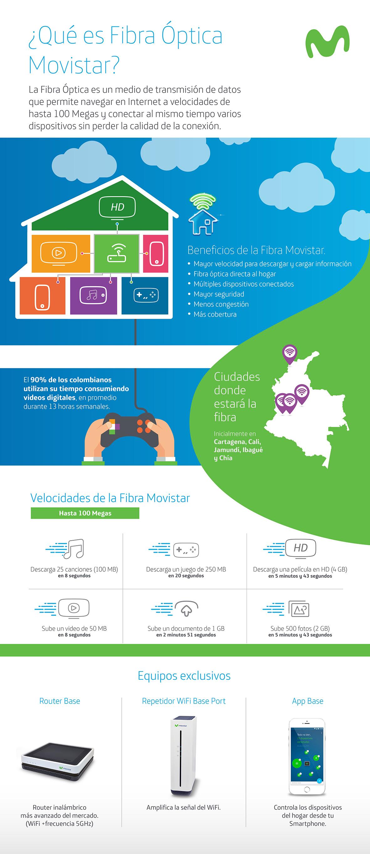 infografia fibra optica Movistar