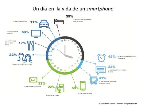 Colombianos cada vez más conectados: hábitos y tendencias de consumo móvil en el país