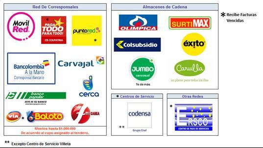 Como pagar factura de Codensa en corresponsales bancarios