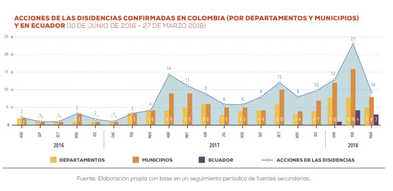 Las disidencias de las FARC, un problema en auge según la FIP