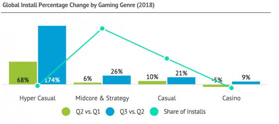 El estado de las aplicaciones de gaming 2018