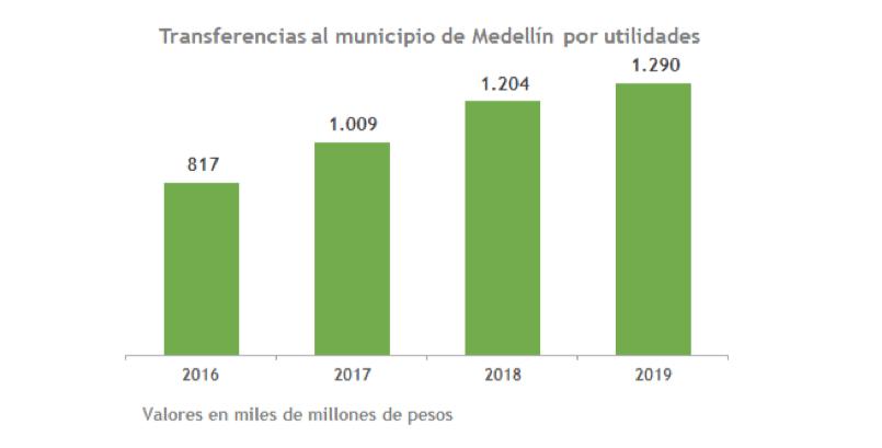 EPM entregará $1.3 billones a la Alcaldía de Medellín para inversión social