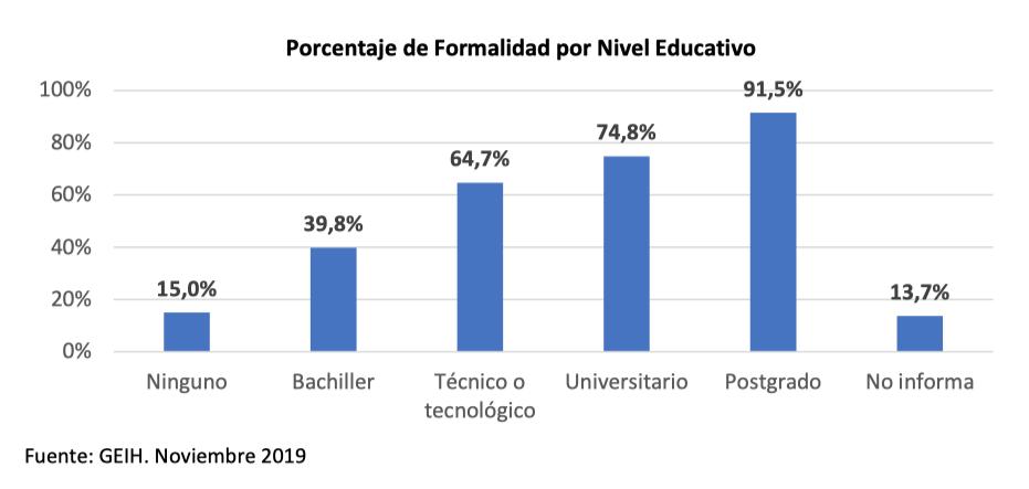 Educación, el destino que menos recursos recibió de las cesantías en 2019