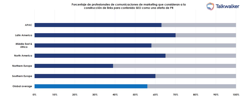 Análisis de sentimiento, una de las métricas  más importantes para profesionales de RP en América Latina