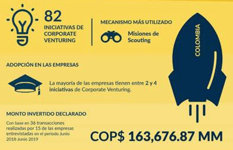 US$50 millones invirtieron corporaciones en startups durante el 2019 en Colombia