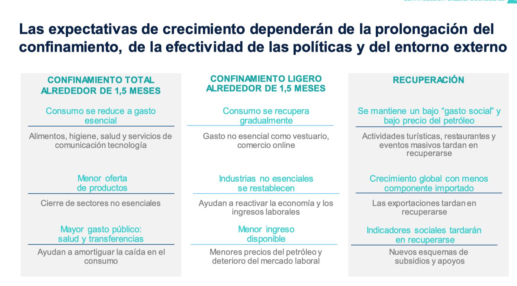 Economía colombiana resistirá choque de la pandemia dice el BBVA
