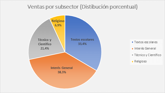 Venta de libros creció 4,7 % en 2019