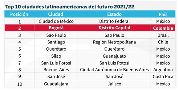 Top 10 ciudades latinoamericanas del futuro 2021/22